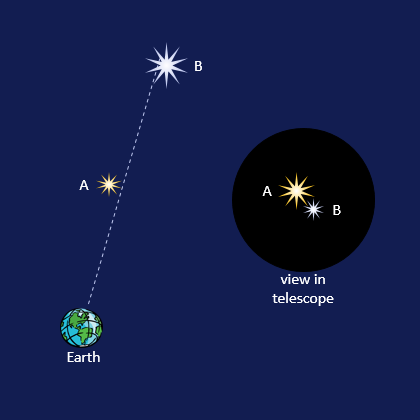 illustration of optical double star