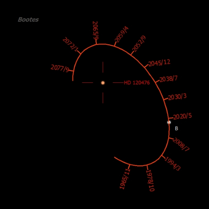 binary star orbit diagram by SkyTools software