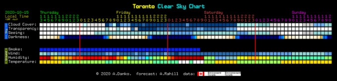 full Clear Sky Chart for Toronto