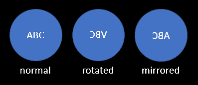 diagram showing different telescope view presentations